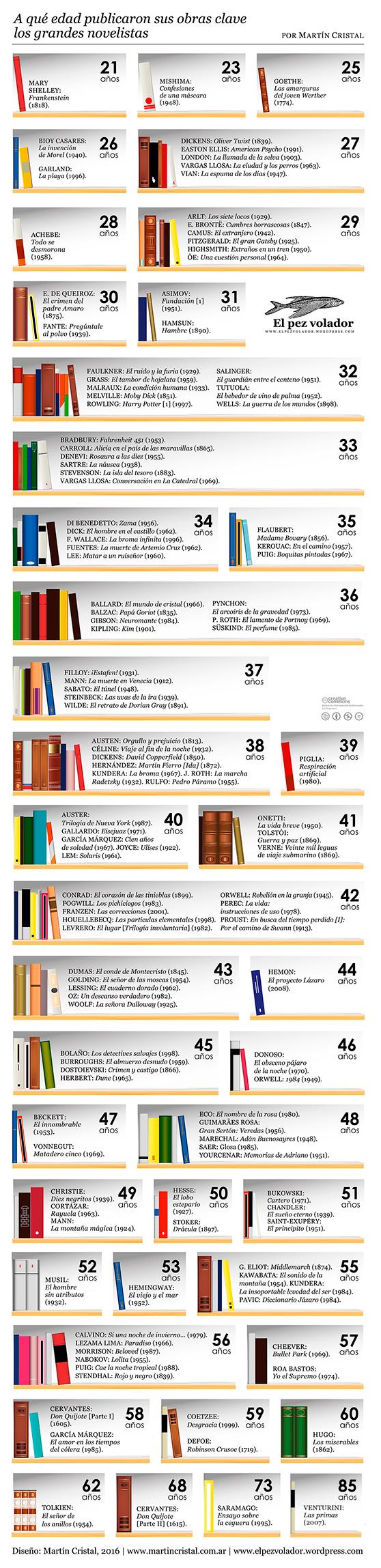 MARTIN-CRISTAL-Edades-novelistas-publicaron-obras-clave-558px